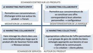 market collabo