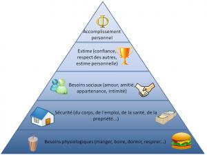 pyramide_besoins_maslow