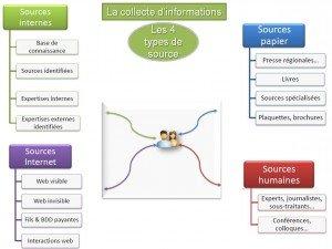 les 4 types de source