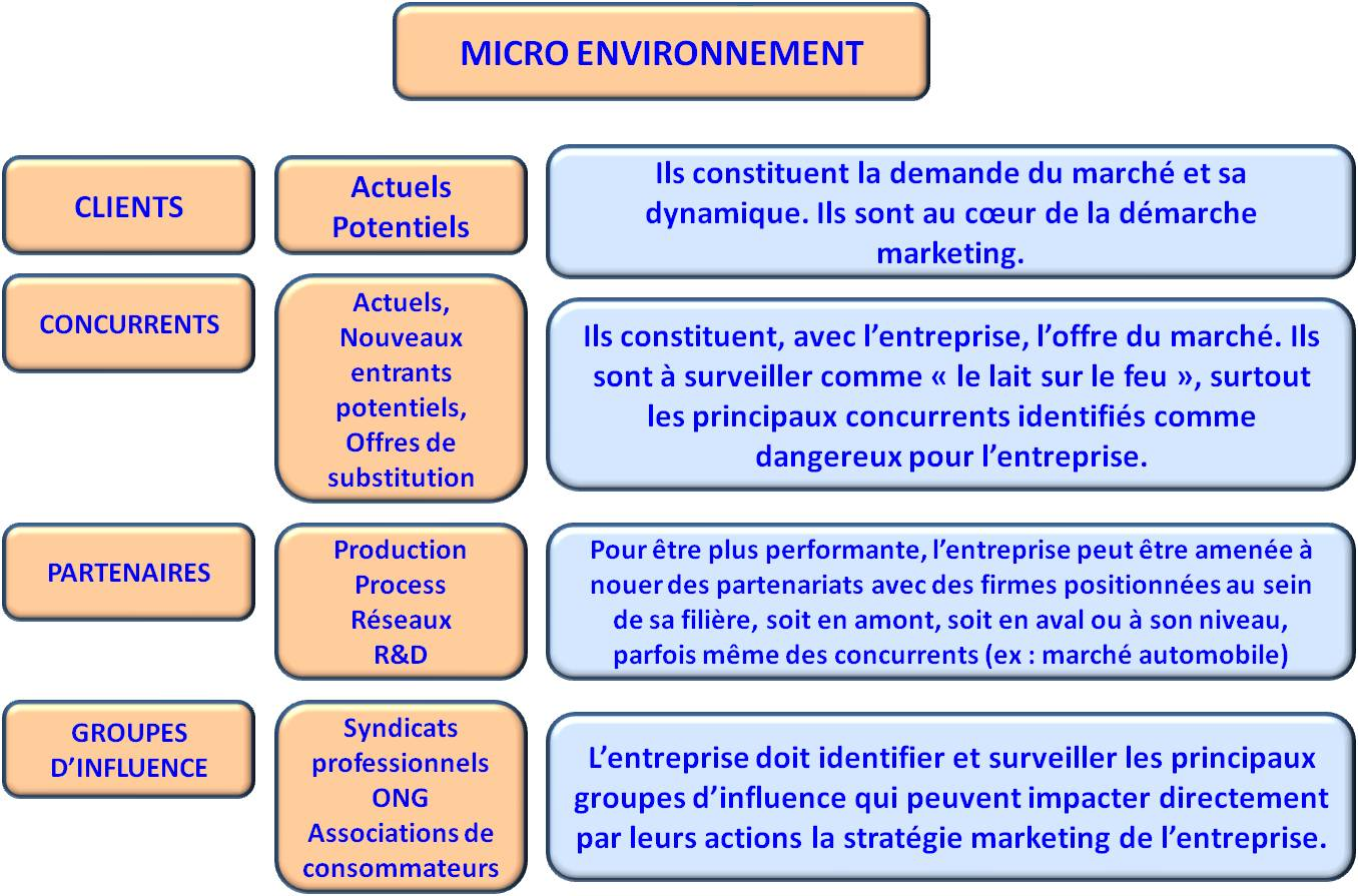 L analyse du micro environnement christianduponchel for Definition de