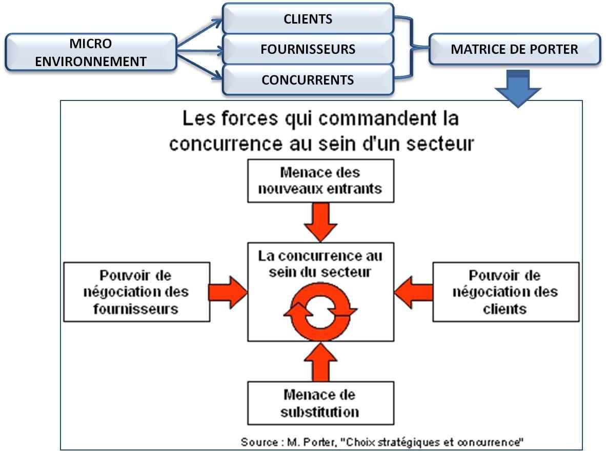 L analyse de l espace concurrentiel de l entreprise christianduponchel - Analyse concurrentielle porter ...