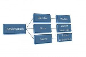 typologie info